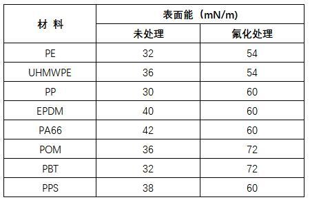 收米直播平台app下载活化材料表面能数据.jpg